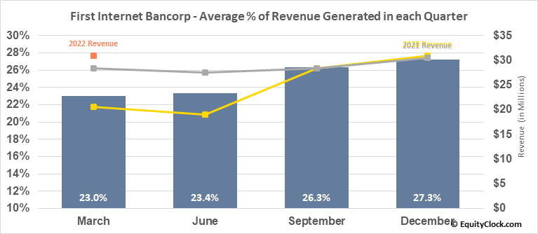 First Internet Bancorp (NASD:INBK) Revenue Seasonality