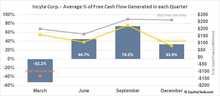 Incyte Corp. (NASD:INCY) Free Cash Flow Seasonality