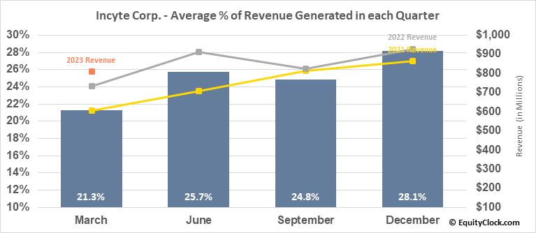Incyte Corp. (NASD:INCY) Revenue Seasonality