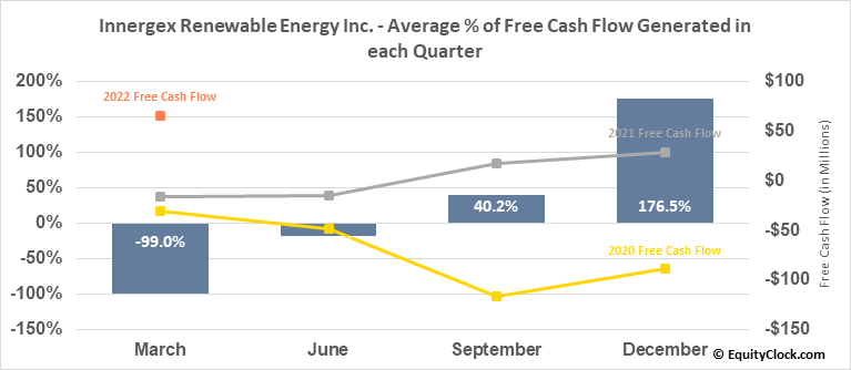 Innergex Renewable Energy Inc. (TSE:INE.TO) Free Cash Flow Seasonality