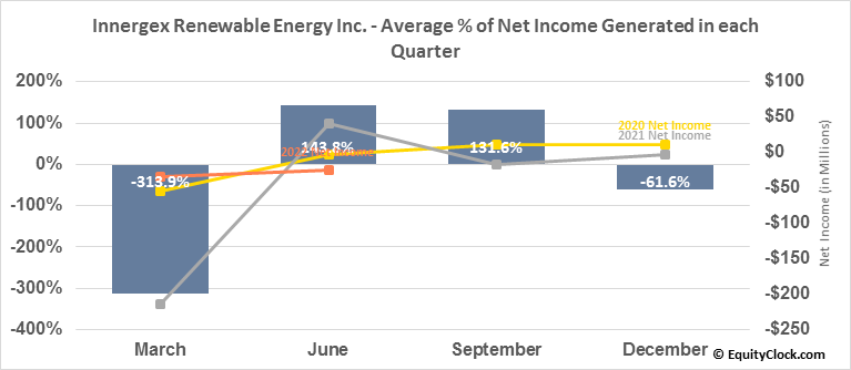 Innergex Renewable Energy Inc. (TSE:INE.TO) Net Income Seasonality