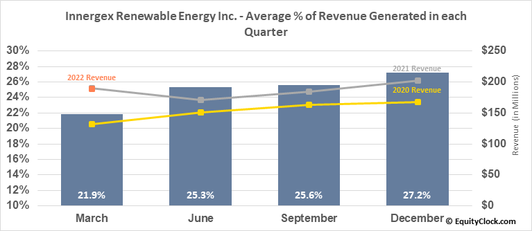 Innergex Renewable Energy Inc. (TSE:INE.TO) Revenue Seasonality
