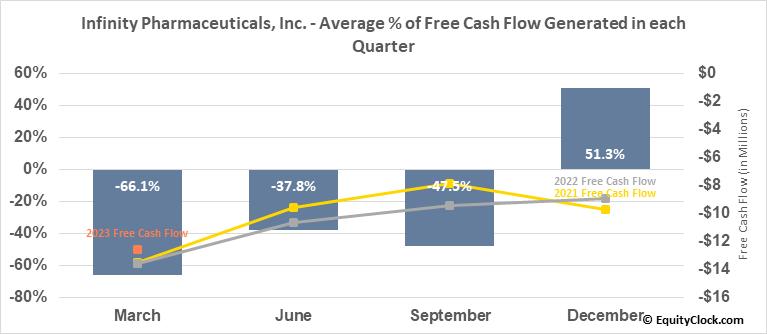 Infinity Pharmaceuticals, Inc. (NASD:INFI) Free Cash Flow Seasonality