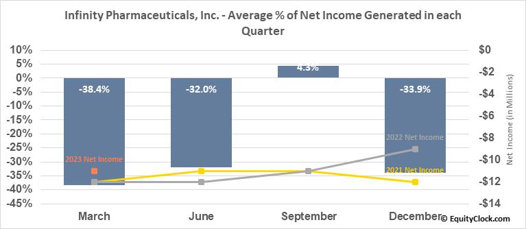 Infinity Pharmaceuticals, Inc. (NASD:INFI) Net Income Seasonality