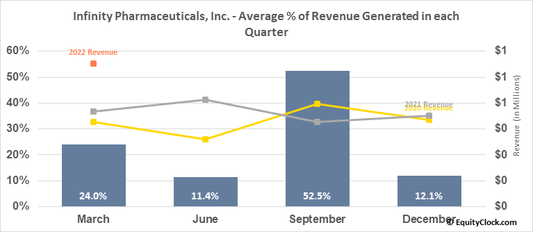 Infinity Pharmaceuticals, Inc. (NASD:INFI) Revenue Seasonality