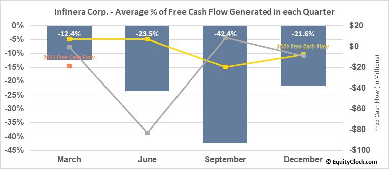Infinera Corp. (NASD:INFN) Free Cash Flow Seasonality