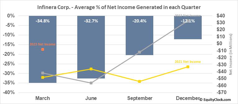 Infinera Corp. (NASD:INFN) Net Income Seasonality