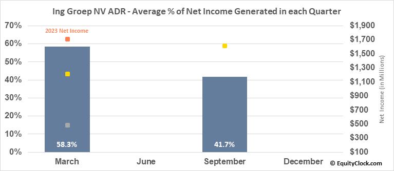 Ing Groep NV ADR (NYSE:ING) Net Income Seasonality