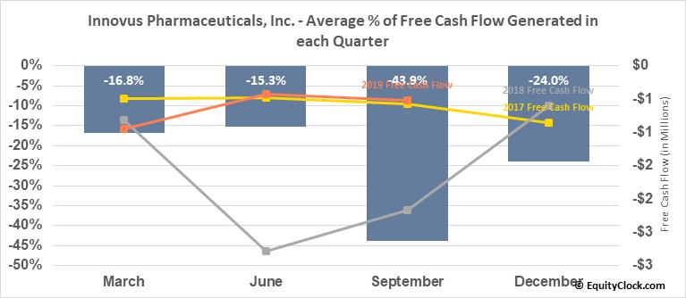 Innovus Pharmaceuticals, Inc. (OTCMKT:INNV) Free Cash Flow Seasonality