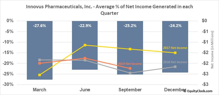 Innovus Pharmaceuticals, Inc. (OTCMKT:INNV) Net Income Seasonality