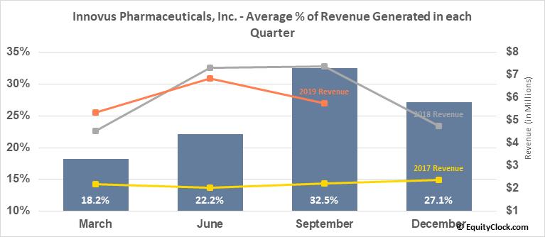 Innovus Pharmaceuticals, Inc. (OTCMKT:INNV) Revenue Seasonality