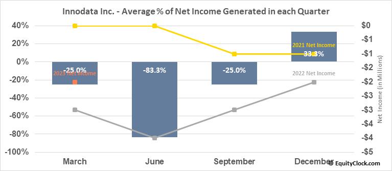 Innodata Inc. (NASD:INOD) Net Income Seasonality