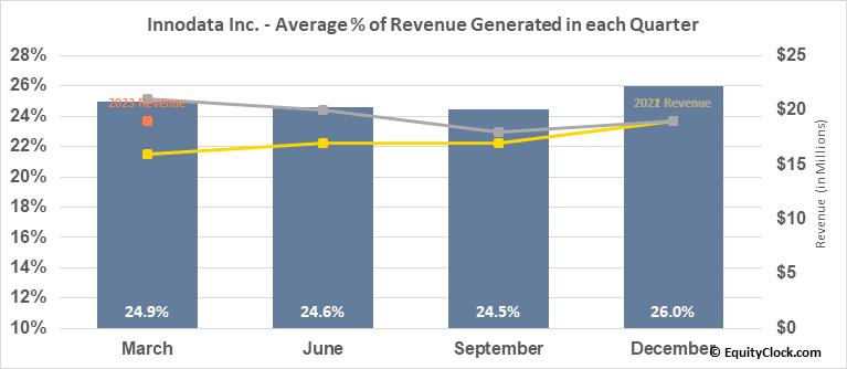Innodata Inc. (NASD:INOD) Revenue Seasonality