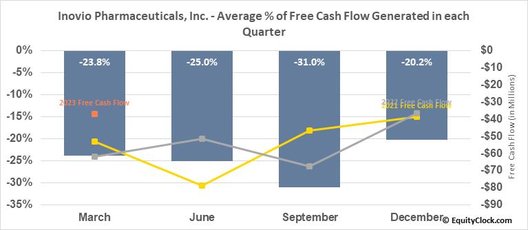 Inovio Biomedical Corp. (NASD:INO) Free Cash Flow Seasonality
