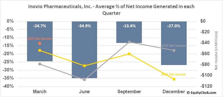 Inovio Biomedical Corp. (NASD:INO) Net Income Seasonality