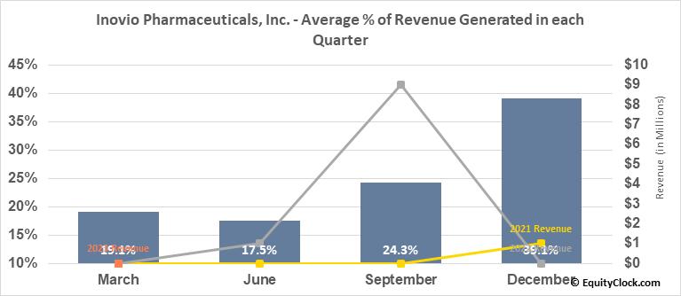 Inovio Biomedical Corp. (NASD:INO) Revenue Seasonality