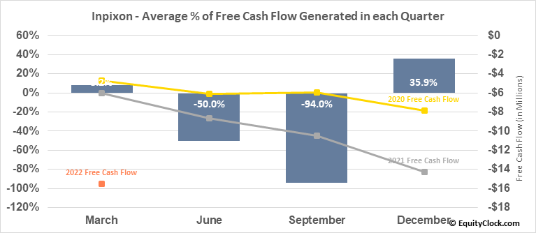 Inpixon (NASD:INPX) Free Cash Flow Seasonality