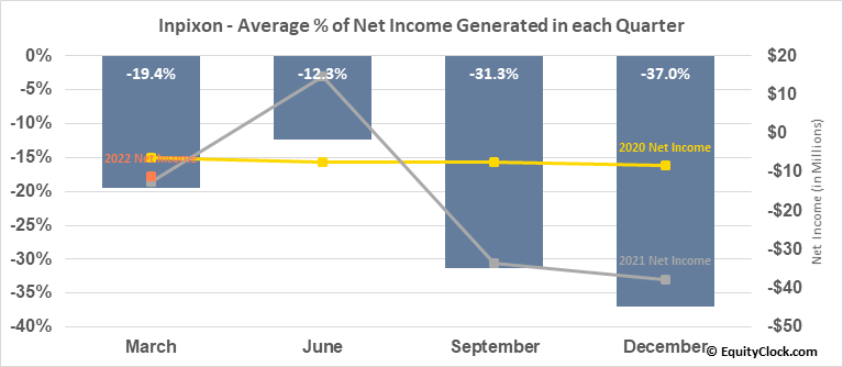Inpixon (NASD:INPX) Net Income Seasonality