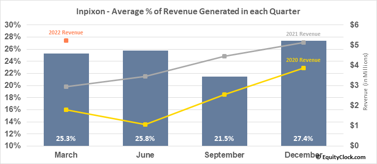 Inpixon (NASD:INPX) Revenue Seasonality