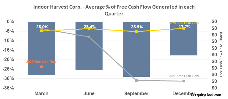 Indoor Harvest Corp. (OTCMKT:INQD) Free Cash Flow Seasonality