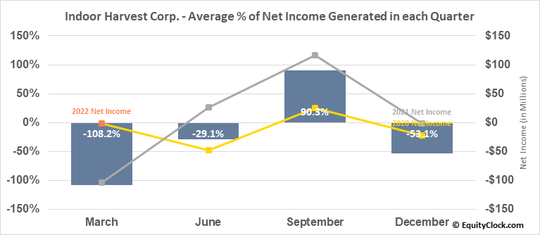 Indoor Harvest Corp. (OTCMKT:INQD) Net Income Seasonality