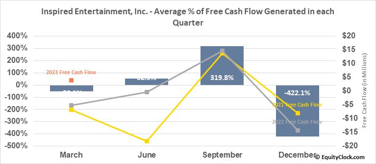 Inspired Entertainment, Inc. (NASD:INSE) Free Cash Flow Seasonality