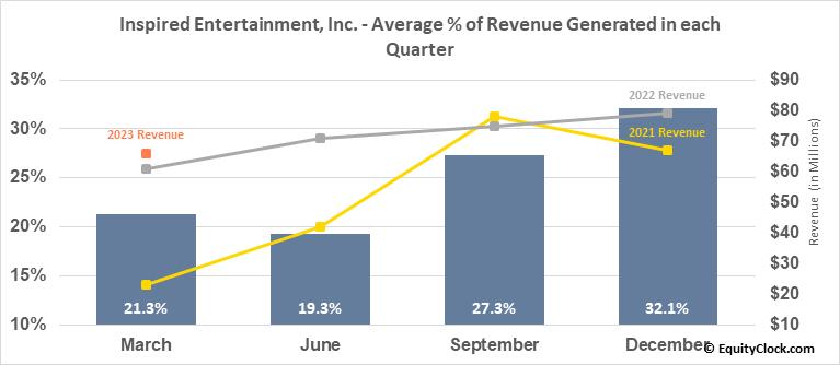 Inspired Entertainment, Inc. (NASD:INSE) Revenue Seasonality