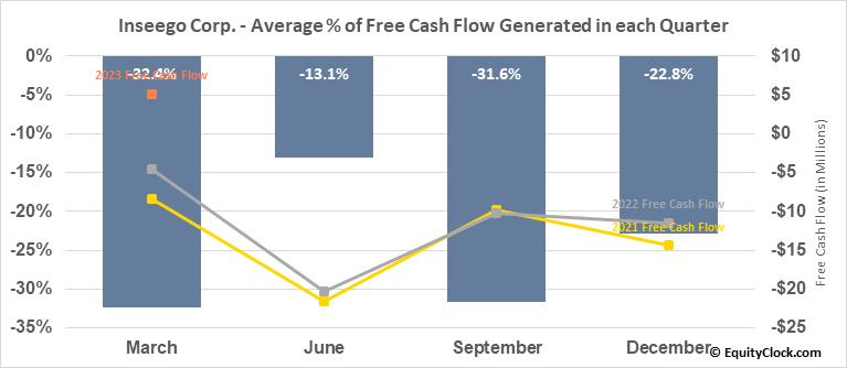 Inseego Corp. (NASD:INSG) Free Cash Flow Seasonality