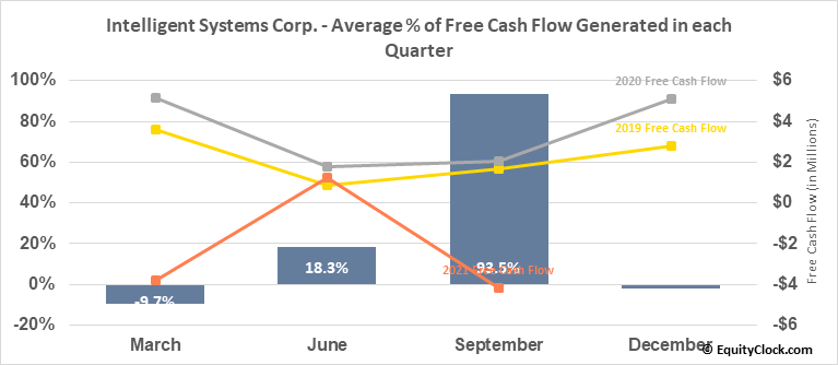 Intelligent Systems Corp. (AMEX:INS) Free Cash Flow Seasonality