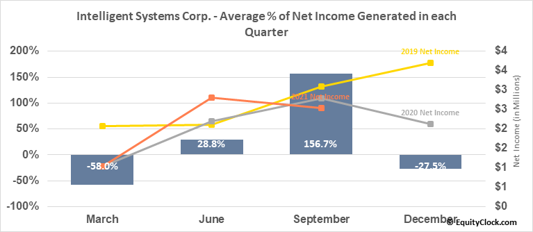 Intelligent Systems Corp. (AMEX:INS) Net Income Seasonality