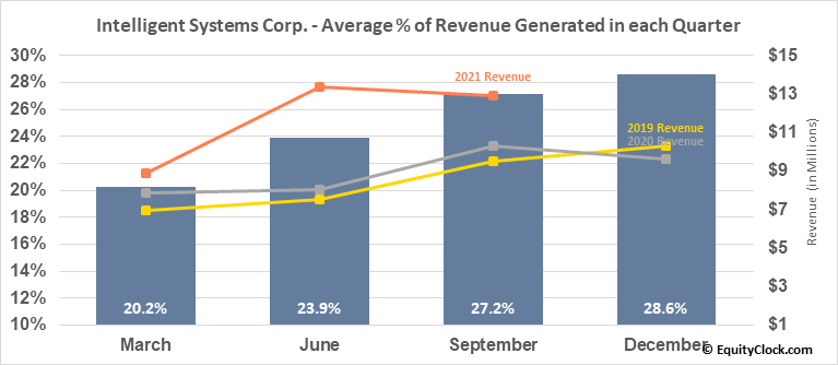 Intelligent Systems Corp. (AMEX:INS) Revenue Seasonality