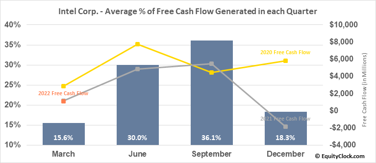 Intel Corp. (NASD:INTC) Free Cash Flow Seasonality