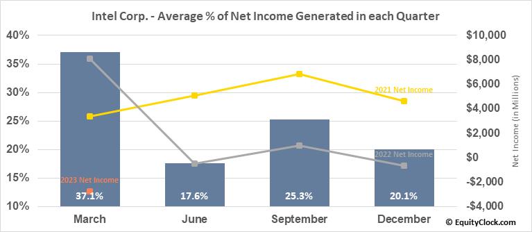 Intel Corp. (NASD:INTC) Net Income Seasonality