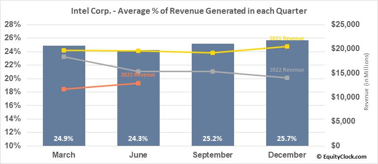 Intel Corp. (NASD:INTC) Revenue Seasonality