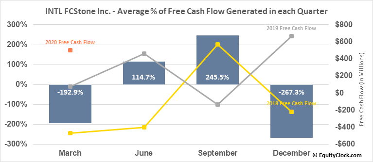 INTL FCStone Inc. (NASD:INTL) Free Cash Flow Seasonality
