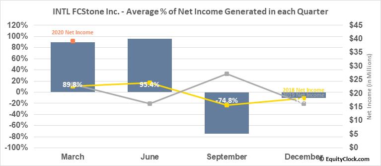 INTL FCStone Inc. (NASD:INTL) Net Income Seasonality