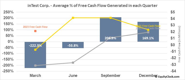 inTest Corp. (AMEX:INTT) Free Cash Flow Seasonality