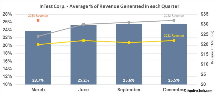 inTest Corp. (AMEX:INTT) Revenue Seasonality