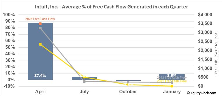 Intuit, Inc. (NASD:INTU) Free Cash Flow Seasonality