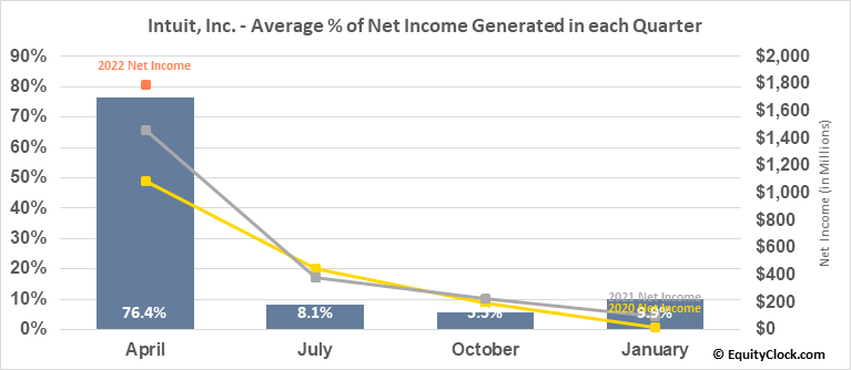 Intuit, Inc. (NASD:INTU) Net Income Seasonality
