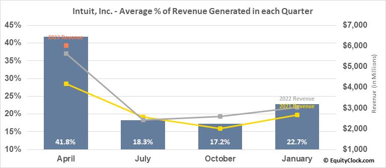Intuit, Inc. (NASD:INTU) Revenue Seasonality
