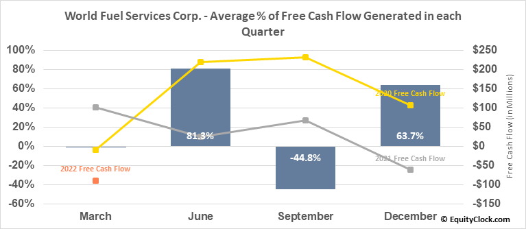 World Fuel Services Corp. (NYSE:INT) Free Cash Flow Seasonality