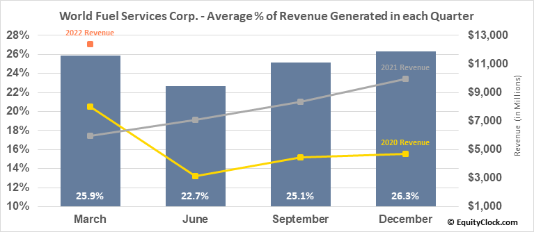 World Fuel Services Corp. (NYSE:INT) Revenue Seasonality