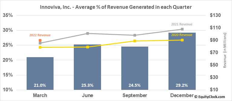 Innoviva, Inc. (NASD:INVA) Revenue Seasonality