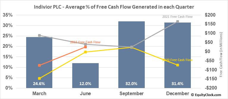 Indivior PLC (OTCMKT:INVVY) Free Cash Flow Seasonality