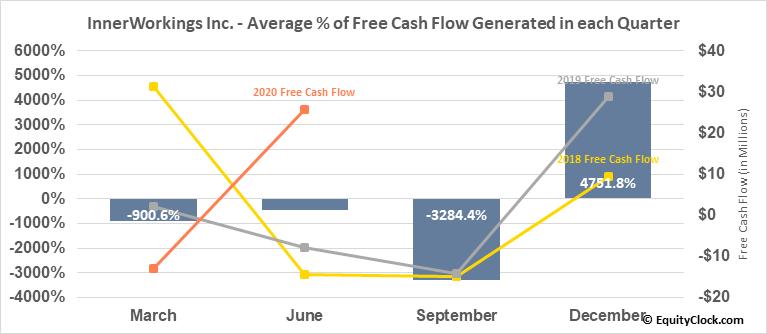 InnerWorkings Inc. (NASD:INWK) Free Cash Flow Seasonality