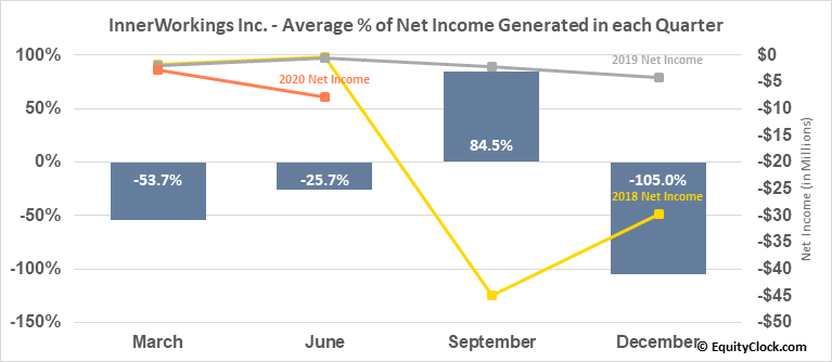 InnerWorkings Inc. (NASD:INWK) Net Income Seasonality