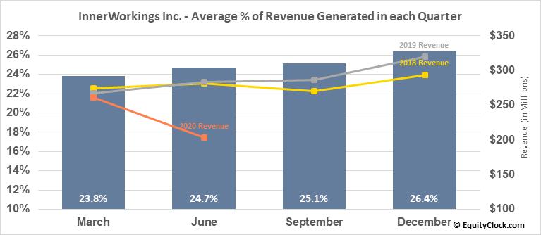 InnerWorkings Inc. (NASD:INWK) Revenue Seasonality
