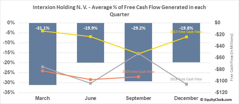 Interxion Holding N. V. (NYSE:INXN) Free Cash Flow Seasonality