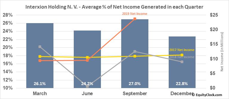 Interxion Holding N. V. (NYSE:INXN) Net Income Seasonality